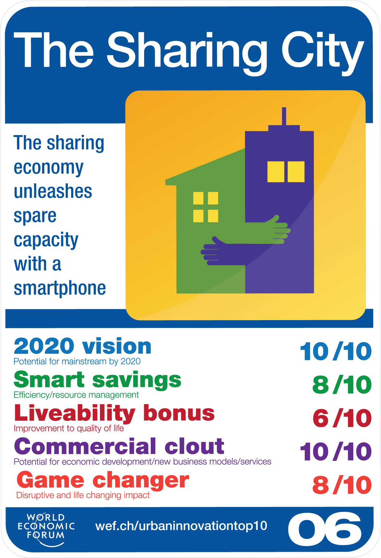The Sharing City © World Economic Forum 2015