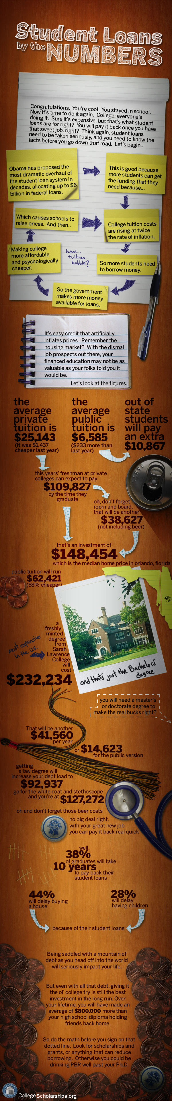 Student Loans by the Numbers.